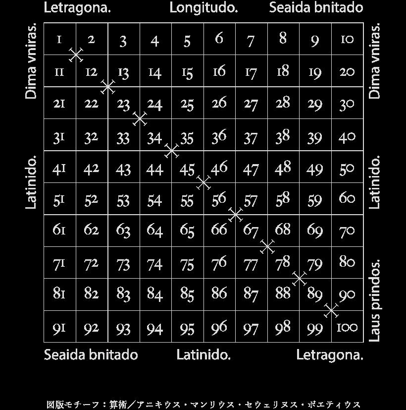 図版モチーフ:算術/アニキウス・マンリウス・セウェリヌス・ポエティウス